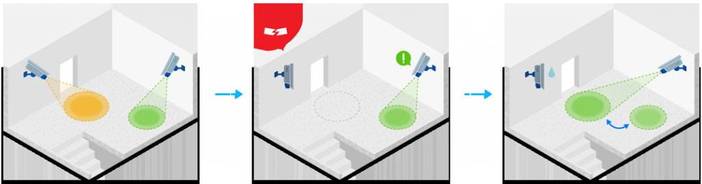 Kamera, übernehmen Sie: Die Surveillance Station 7.0 unterstützt eine Vielzahl von Automatisierungsmechanismen. (Bild: Synology)