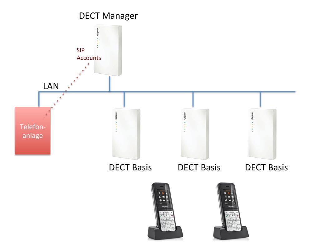 Installationsschema für multiplen DECT