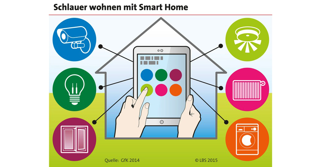 smart home das intelligente zuhause ehome. Black Bedroom Furniture Sets. Home Design Ideas