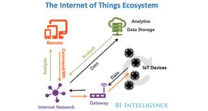 BI: IoT Ecosystem