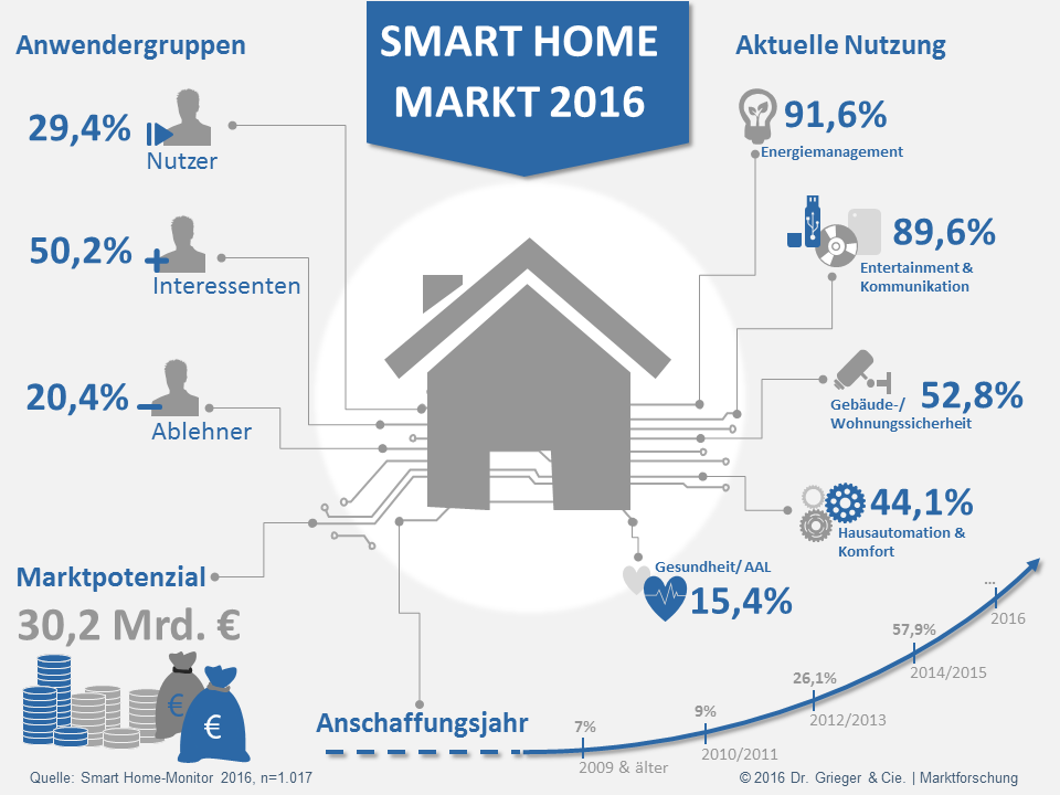 Infografik-Smart-Home-Monitor-2016