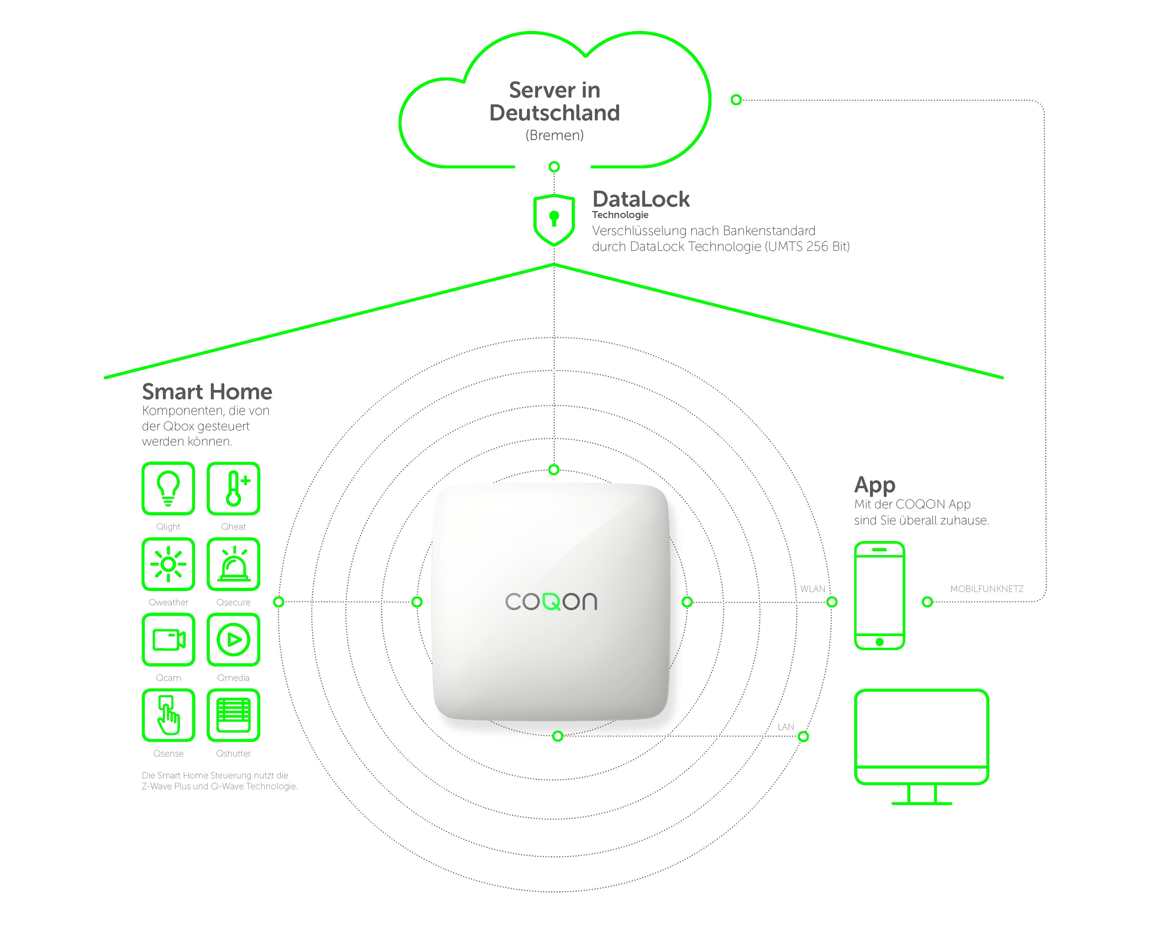 Datensicherheit bei Coqon