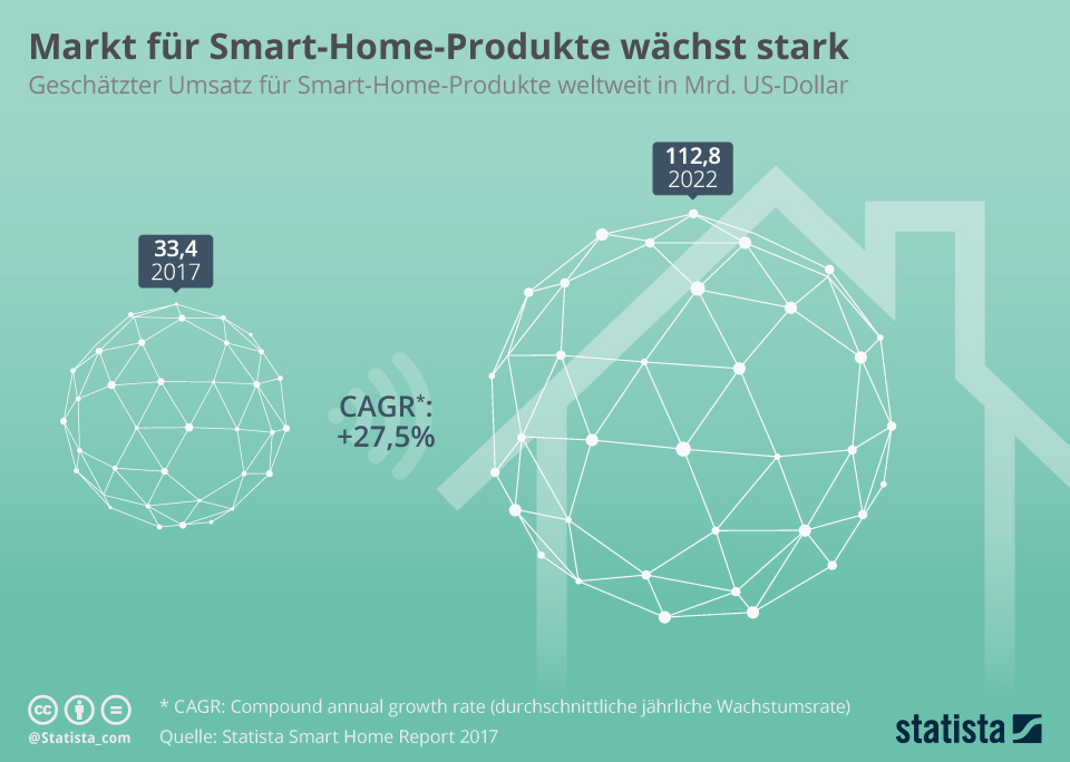 Smart Home Markt Prognose 2022 Statista